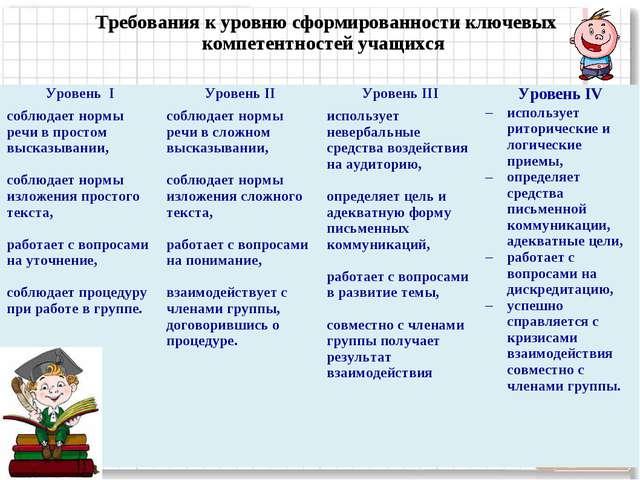 Требования к уровню сформированности ключевых компетентностей учащихся Урове...