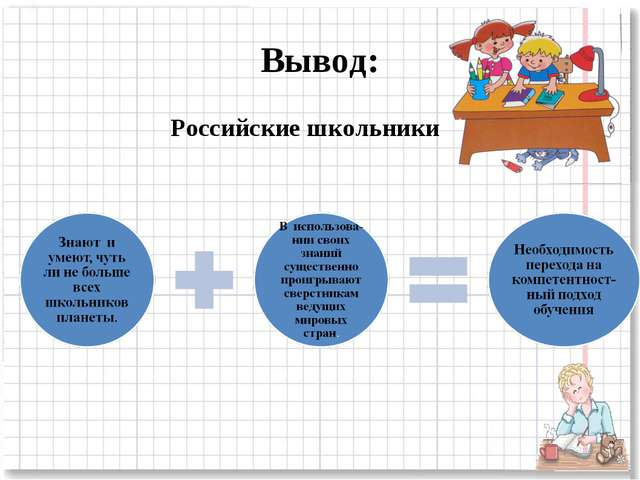 Вывод: Российские школьники