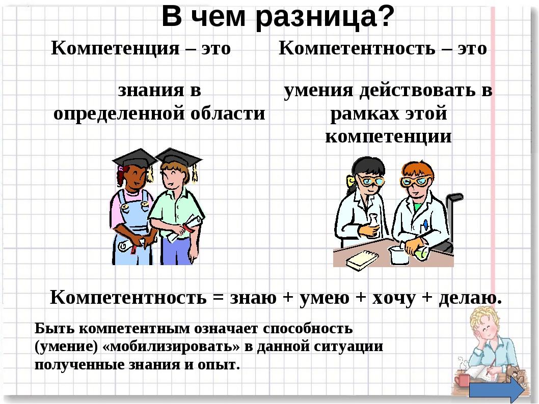 В чем разница? Компетенция – это Компетентность – это Компетентность = знаю +...
