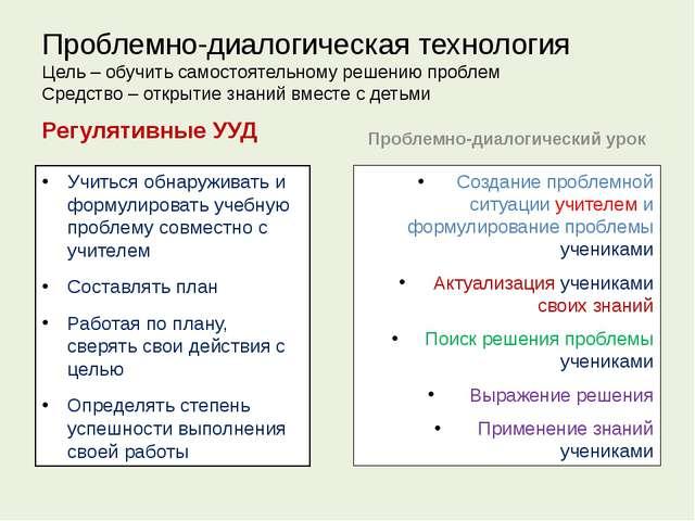 Проблемно-диалогическая технология Цель – обучить самостоятельному решению пр...
