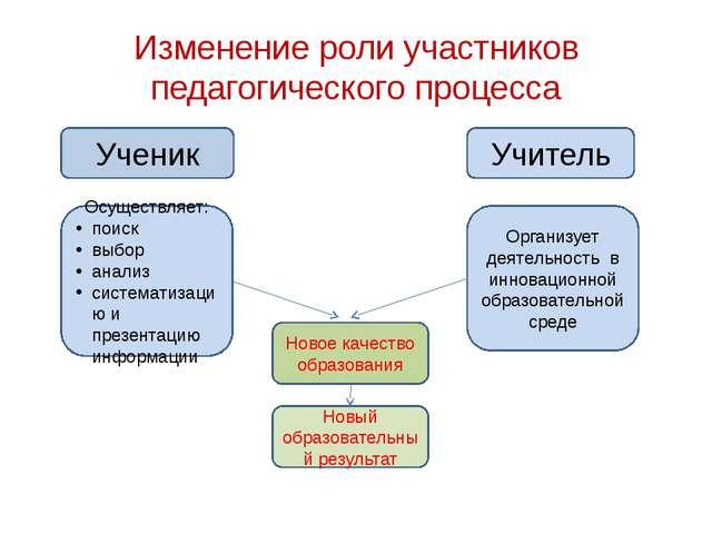Изменение роли участников педагогического процесса Ученик Учитель Осуществляе...
