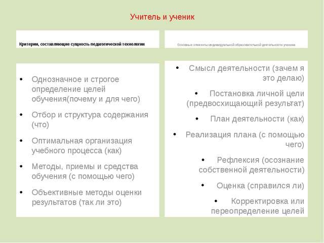 Учитель и ученик Критерии, составляющие сущность педагогической технологии Од...