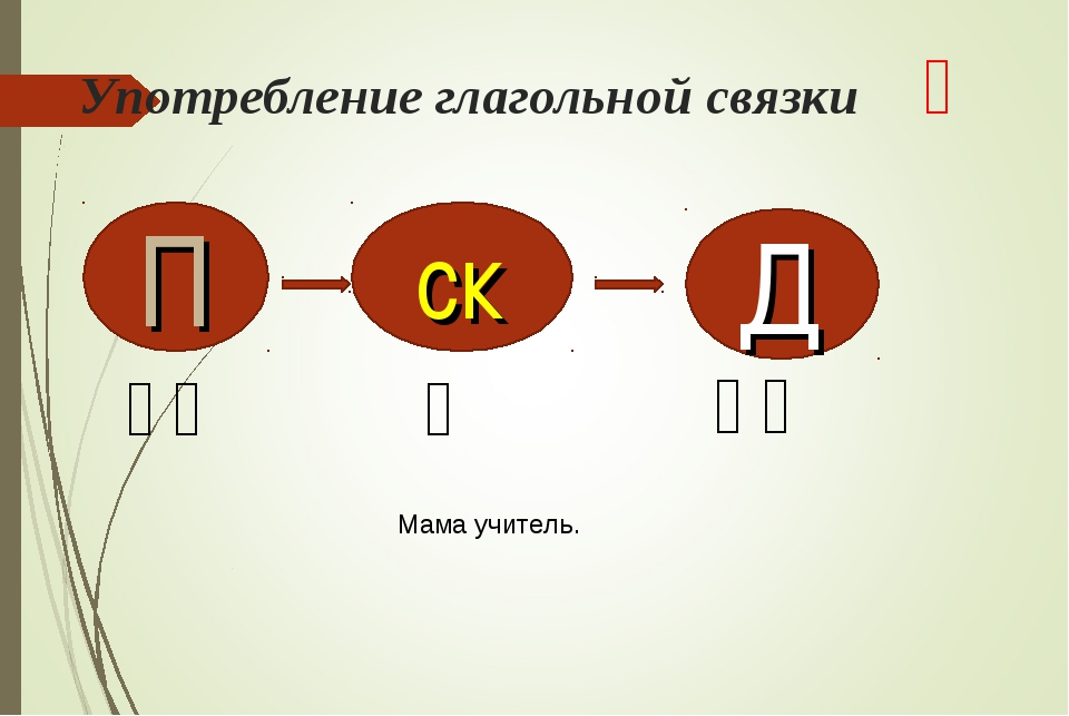 Употребление глагольной связки 是 П ск Д 妈妈 是 老师 Мама учитель.