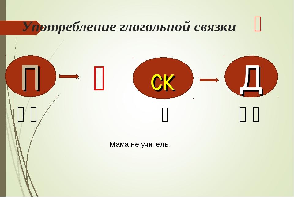 Употребление глагольной связки 是 П ск Д 妈妈 是 老师 Мама не учитель. 不