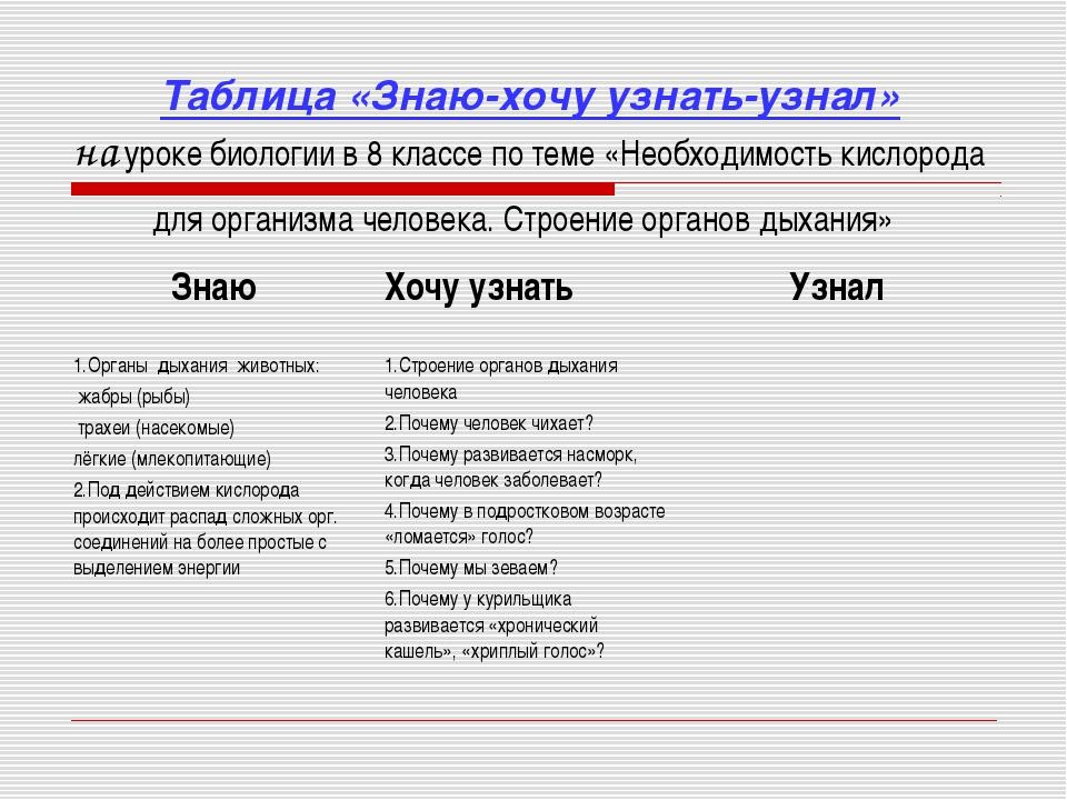 Таблица «Знаю-хочу узнать-узнал» на уроке биологии в 8 классе по теме «Необх...