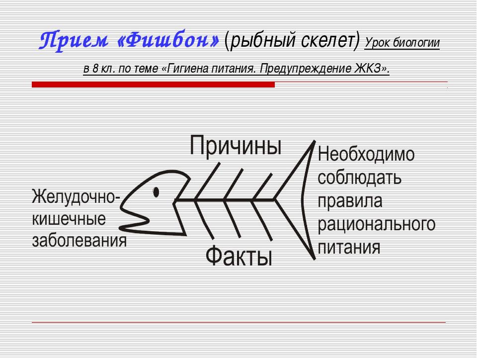 Прием «Фишбон» (рыбный скелет) Урок биологии в 8 кл. по теме «Гигиена питания...