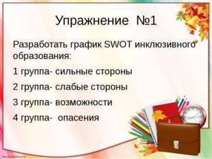 Упражнение №1 Разработать график SWOT инклюзивного образования: 1 группа- сил