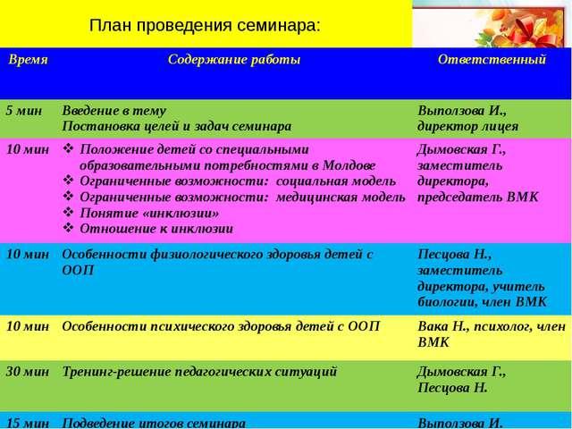 План проведения семинара: Время Содержание работы Ответственный 5мин Введение...