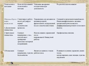 Технологиии методики Цель использования технологий и методик Описание внедре