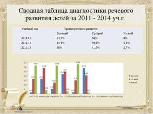 Сводная таблица диагностики речевого развития детей за 2011 - 2014 уч.г. Учеб
