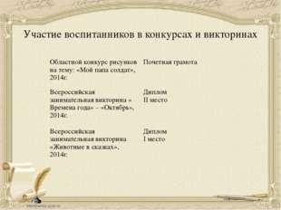 Участие воспитанников в конкурсах и викторинах Областной конкурс рисунковна т