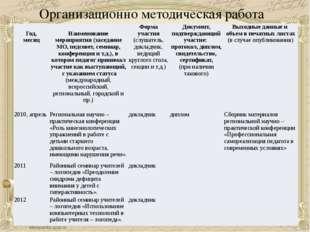 Организационно методическая работа  Год, месяц Наименование меропри