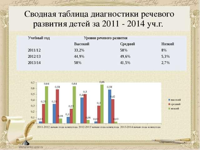 Сводная таблица диагностики речевого развития детей за 2011 - 2014 уч.г. Учеб...