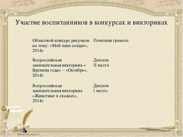 Участие воспитанников в конкурсах и викторинах Областной конкурс рисунковна т...