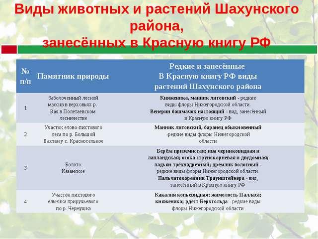 Виды животных и растений Шахунского района, занесённых в Красную книгу РФ № п...