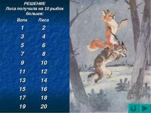 РЕШЕНИЕ Лиса получила на 10 рыбок больше: ВолкЛиса 12 34 56 78 910 111