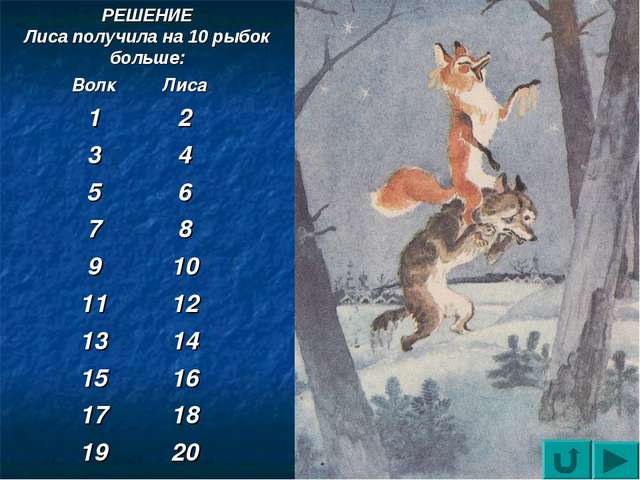 РЕШЕНИЕ Лиса получила на 10 рыбок больше: ВолкЛиса 12 34 56 78 910 111...