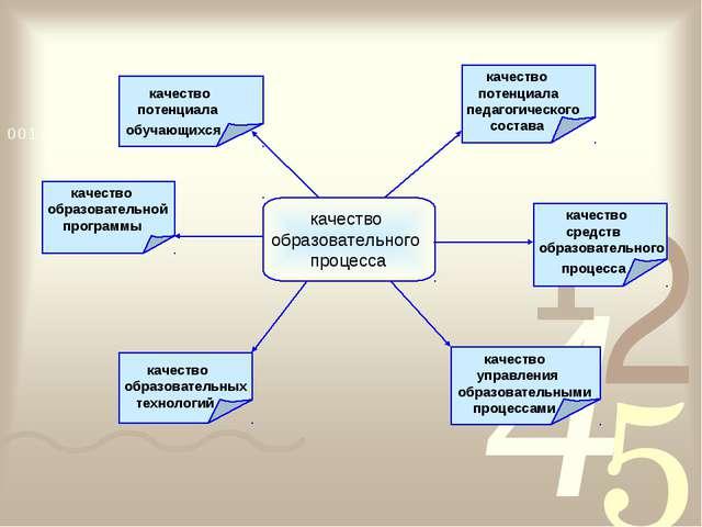 качество образовательного процесса качество образовательной программы качеств...