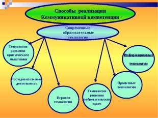 Способы реализации Коммуникативной компетенции Современные образовательные те