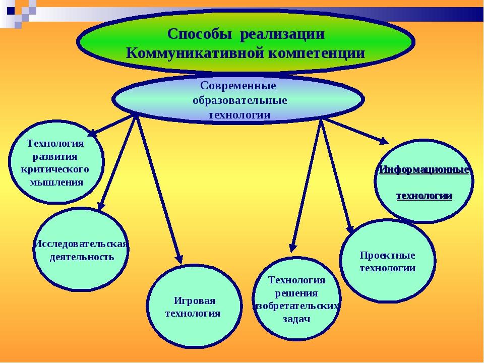 Способы реализации Коммуникативной компетенции Современные образовательные те...