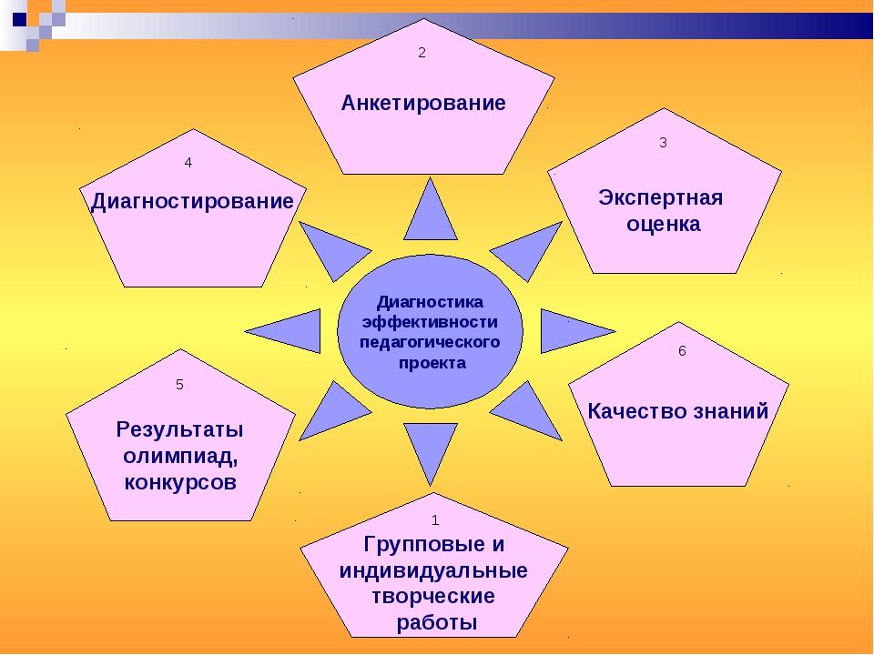 Диагностика эффективности педагогического проекта Групповые и индивидуальные...
