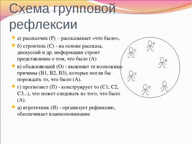 Схема групповой рефлексии а) рассказчик (Р) – рассказывает «что было», б) стр...