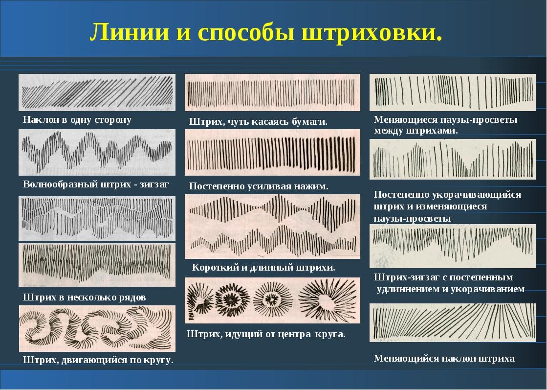 Линии и способы штриховки. Штрих в несколько рядов Волнообразный штрих - зигз...