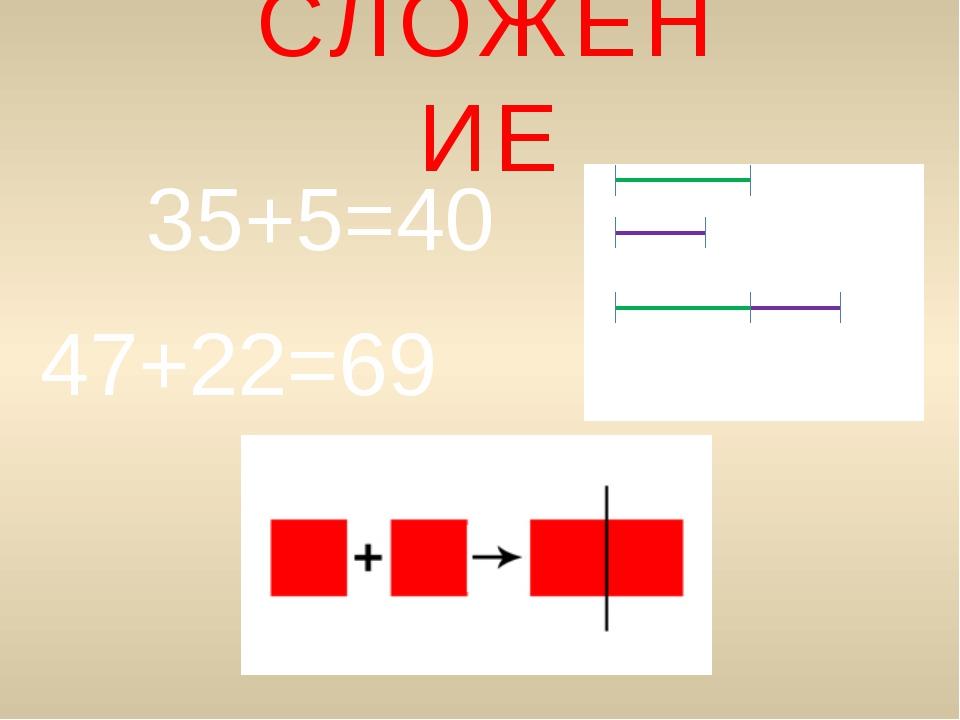 СЛОЖЕНИЕ 35+5=40 47+22=69