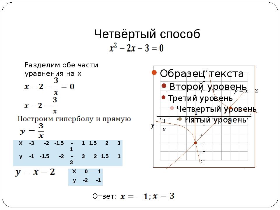 Четвёртый способ Ответ: Разделим обе части уравнения на х Х -3 -2 -1.5 -1 1 1...