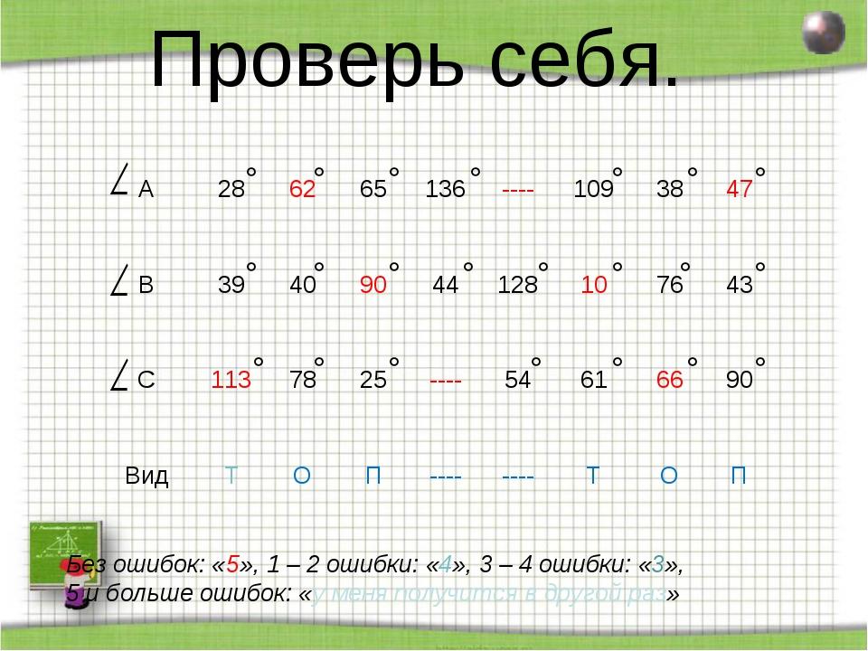 Проверь себя. Без ошибок: «5», 1 – 2 ошибки: «4», 3 – 4 ошибки: «3», 5 и боль...