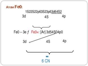 Пространственное строение [Fe(CN)6]3- 3d 4S 4p •• •• •• •• •• •• CN CN CN CN