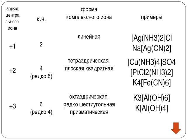 заряд центра льного иона к.ч. форма комплексного иона примеры +1 2 линейная...