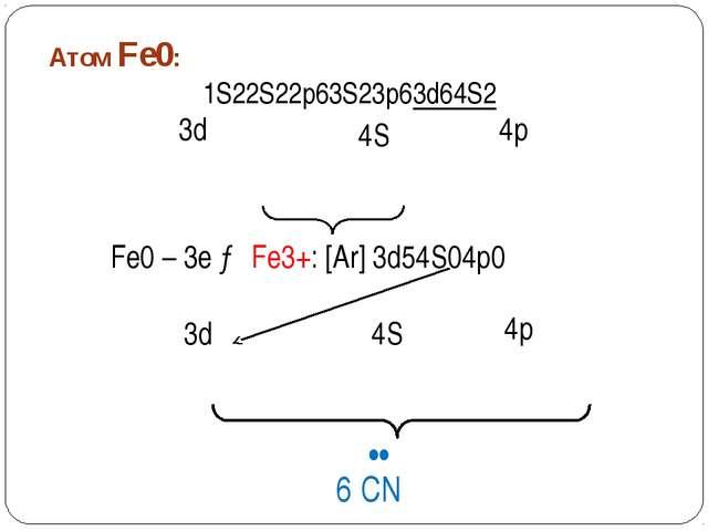 Пространственное строение [Fe(CN)6]3- 3d 4S 4p •• •• •• •• •• •• CN CN CN CN...