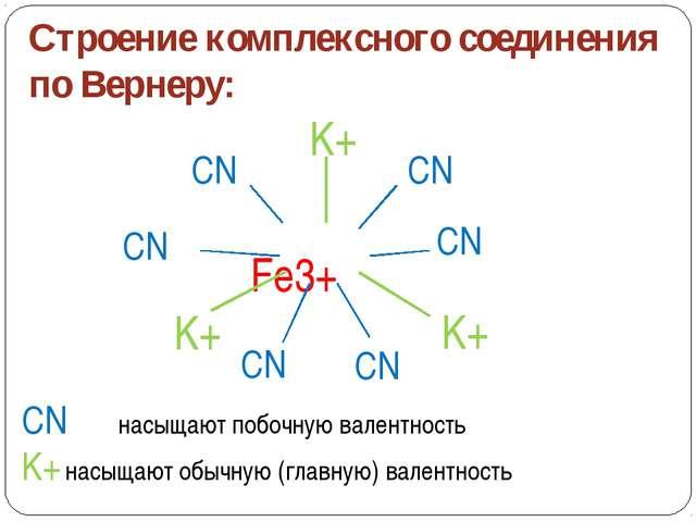 Получение К.С. 1750 г М.В.Ломоносов: 3K4[Fe(CN)6]+2Fe2(SO4)3→Fe4[Fe(CN)6]3+6K...