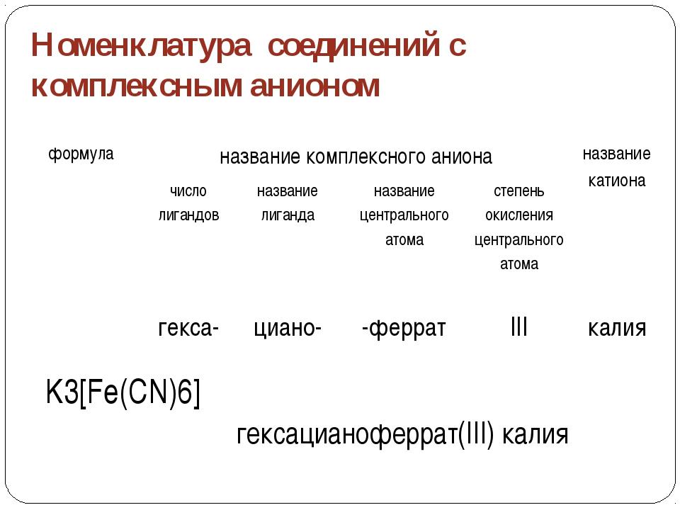 Упражнение №3: Дайте названия соединениям: Iвариант IIвариан [Al(OH)6]Cl3 [Cu...