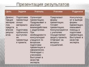 Презентация результатов Цель Задачи Учитель Ученики Родители Демонстрация ма