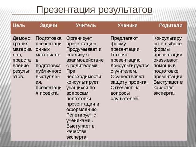 Презентация результатов Цель Задачи Учитель Ученики Родители Демонстрация ма...