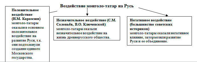 http://www.informio.ru/images/urok_po_istorii_image1.png