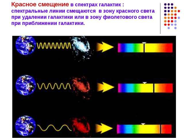 Красное смещение в спектрах галактик : спектральные линии смещаются в зону кр...