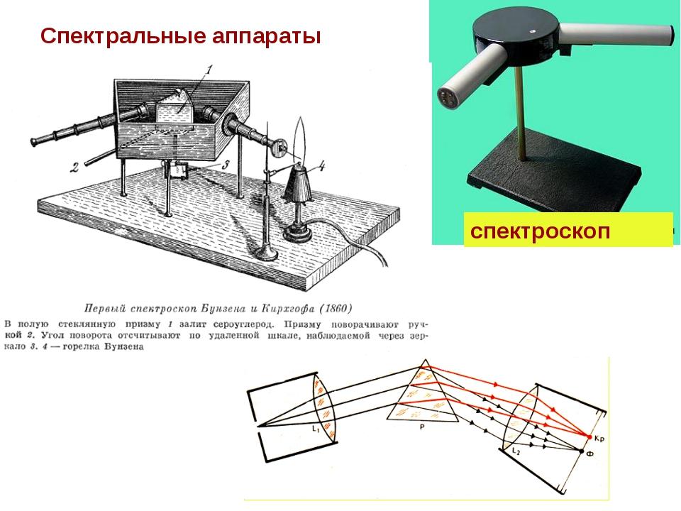 Спектральные аппараты спектроскоп