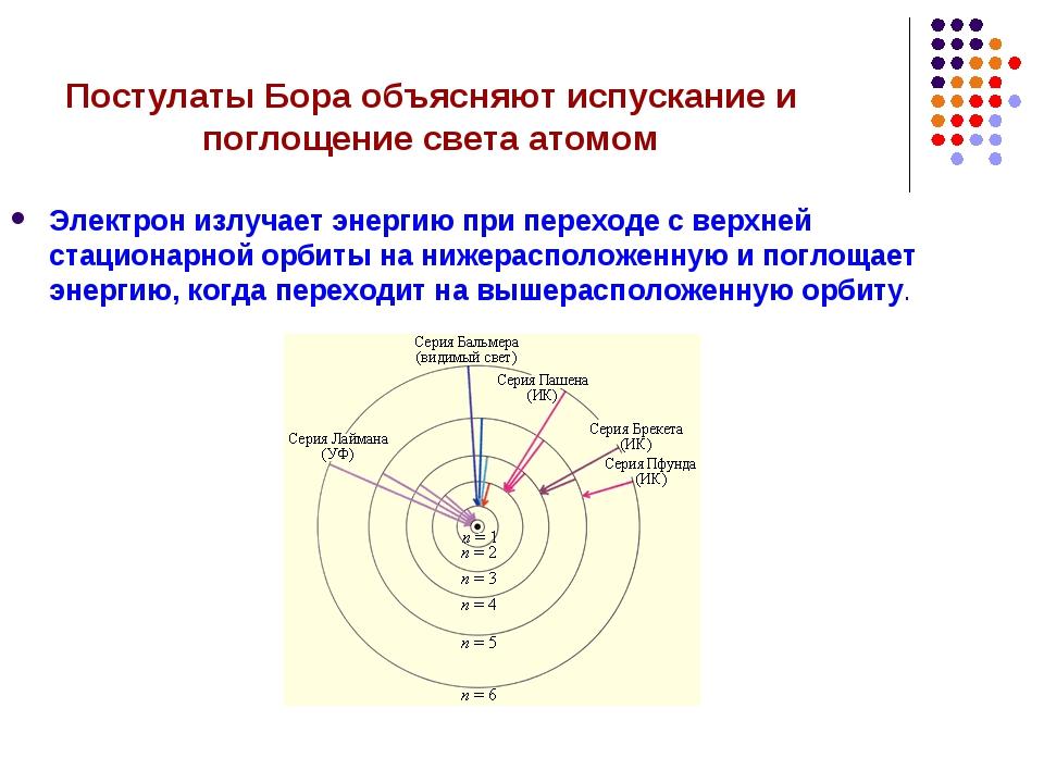 Постулаты Бора объясняют испускание и поглощение света атомом Электрон излуча...