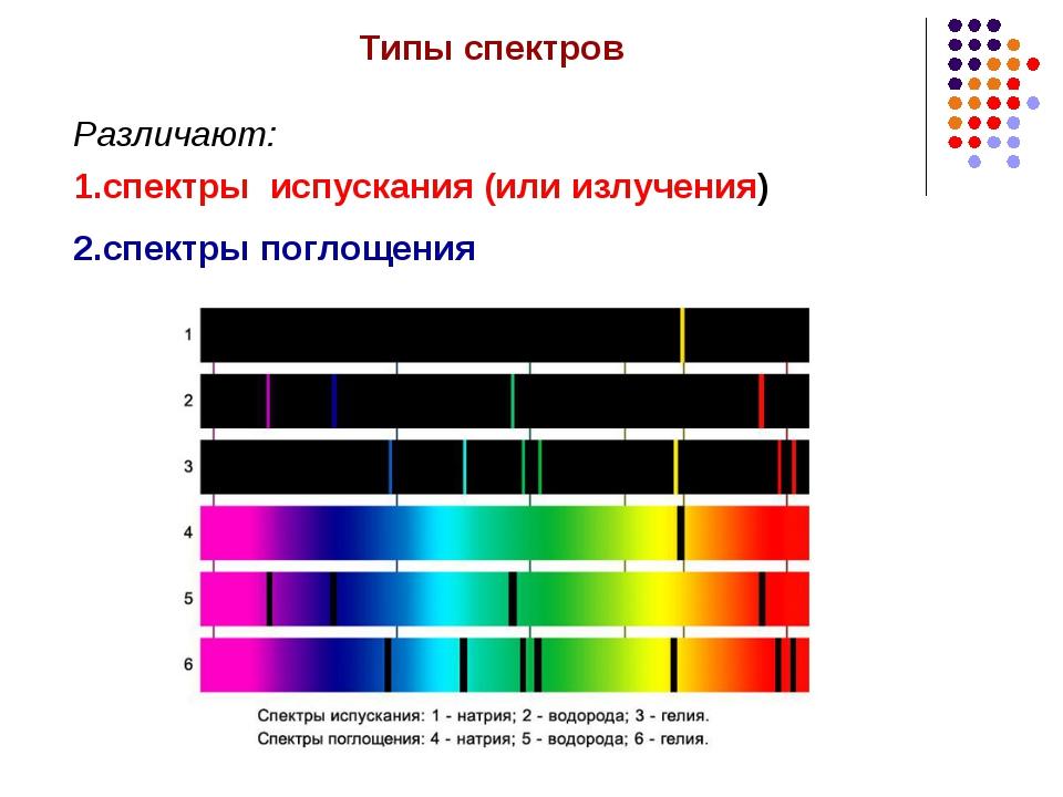 Типы спектров Различают: 1.спектры испускания (или излучения) 2.спектры погло...