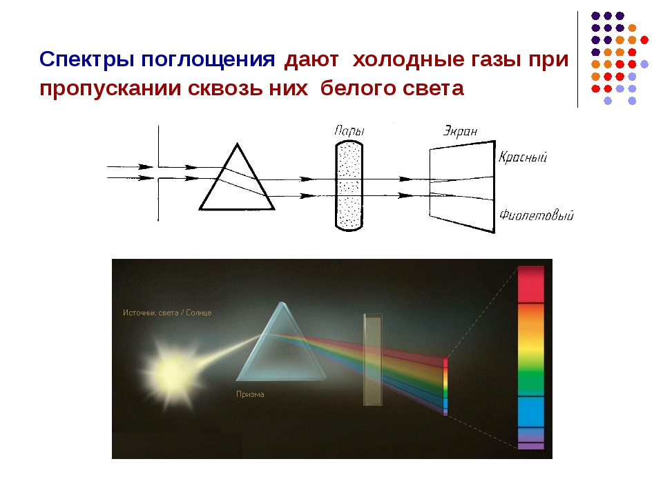 Спектры поглощения дают холодные газы при пропускании сквозь них белого света