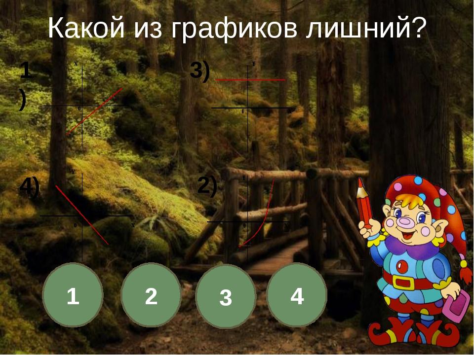 Какая из функций является линейной? 1 2 3 4