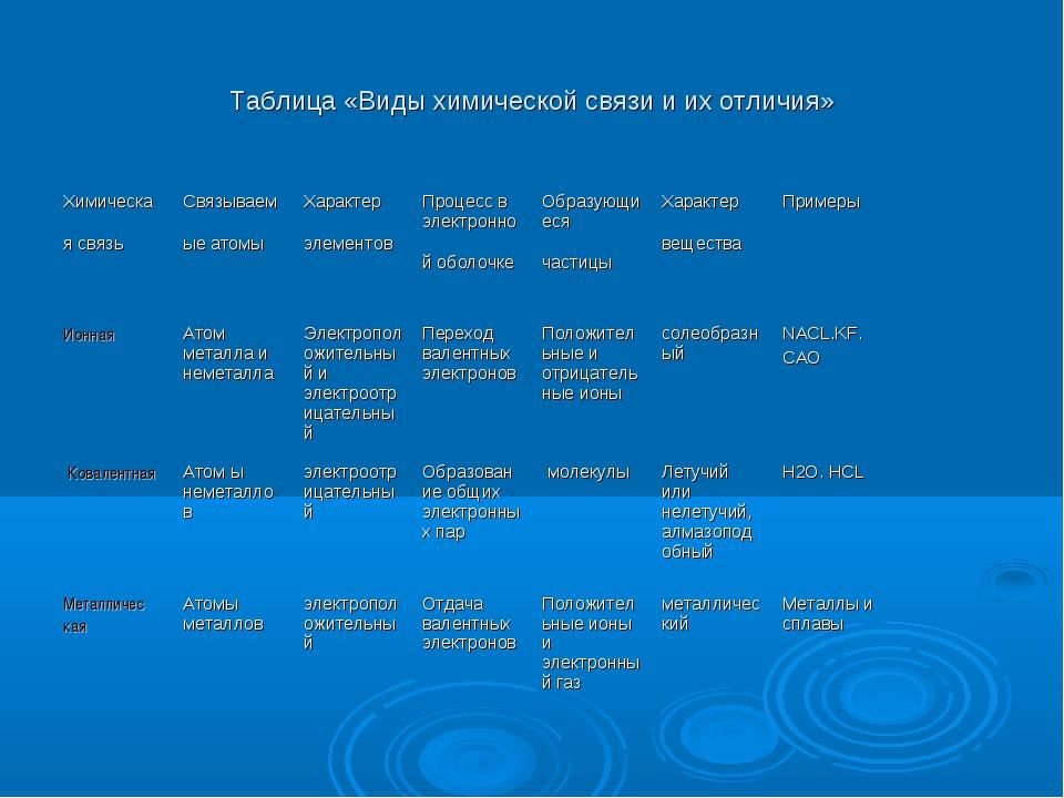 Таблица «Виды химической связи и их отличия»