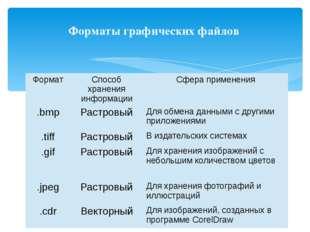 Форматы графических файлов Формат Способ хранения информации Сфера применения