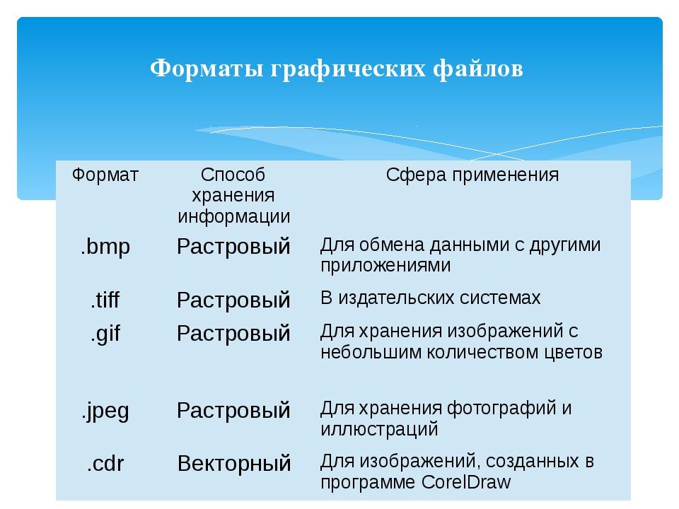 Форматы графических файлов Формат Способ хранения информации Сфера применения...