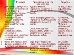 Функкции Проявлениегипо- или авитаминоза Продукты А Для нормального роста и