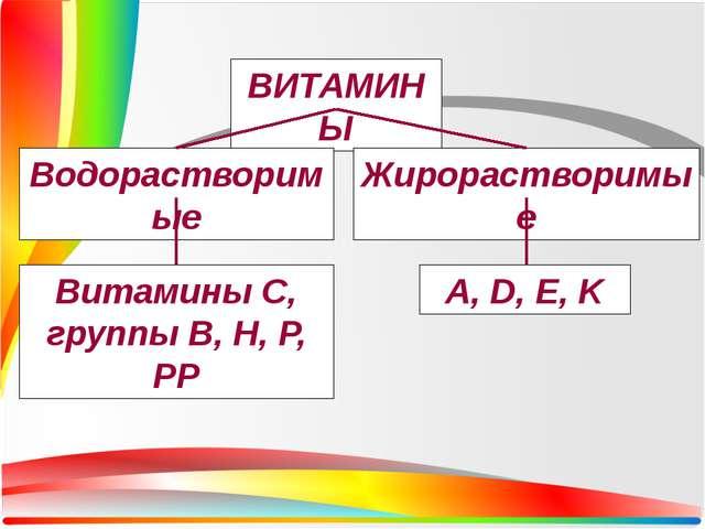 ВИТАМИНЫ Водорастворимые Жирорастворимые Витамины С, группы В, H, P, PP A, D...