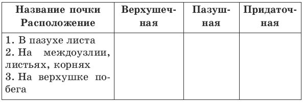 http://modernlib.ru/books/benuzh_elena/testi_po_biologii_6_klass/i_002.png
